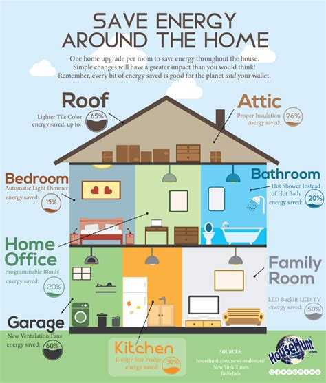 save energy around the home infographic real estate