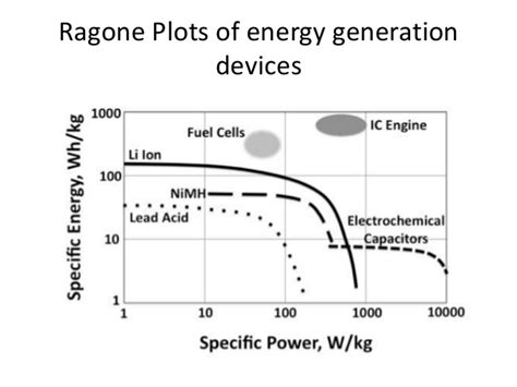capacitor energy density specific energy of capacitor 28 images energy density of a capacitor electronics forums
