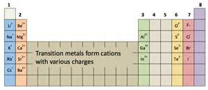 ionic charge periodic table of elements periodic tables