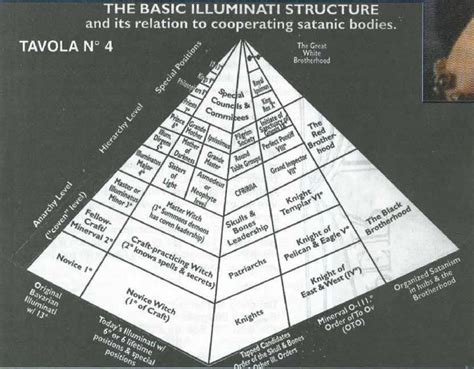 illuminati pyramid structure the vatic project why the illuminati want us to protest