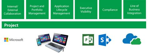 online tutorial microsoft project free trial of microsoft project online