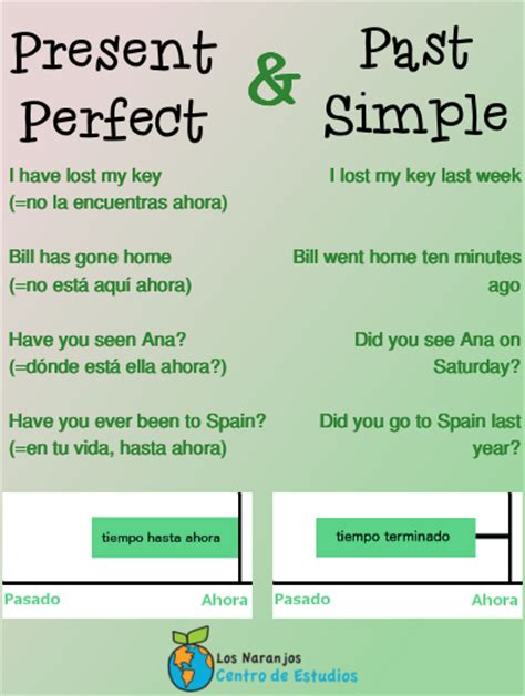 preguntas con past perfect diferencia entre present perfect y past simple blog