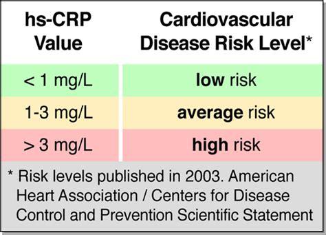 c protein cardiac c reactive protein crp hs crp laboratories