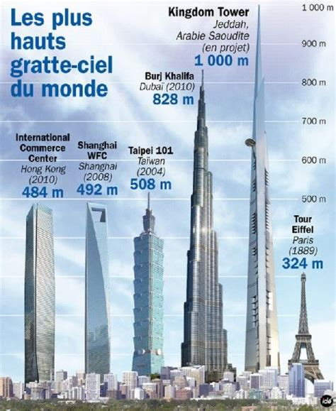 design criteria for review of tall building proposals kingdom tower skyscrapers pinterest towers and the o