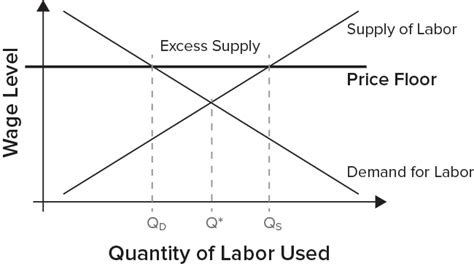Price Floor Minimum Wage by The Difference Between A Living Wage And A Minimum Wage