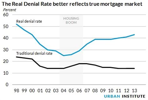 Mortgagee Letter Declining Market Mortgage