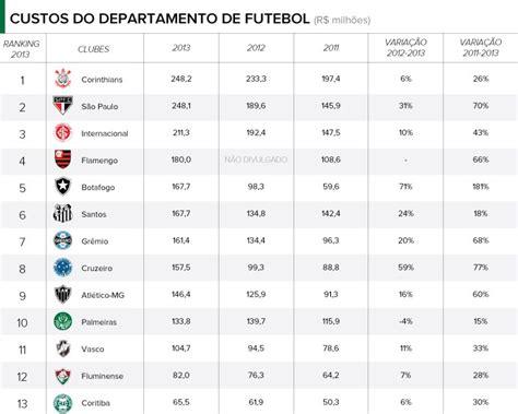 times brasileiro que mais devem 2016 clubes mais ricos do brasil em 2015 new style for 2016 2017