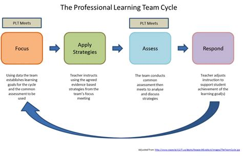 plan4me differentiation tool for educators professional learning teams