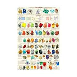 mineral color introduction to minerals poster mineral poster