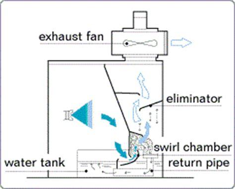 spray painting mechanism venturi spray booth vb type tkk corporation