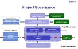 project management governance structure template value for money audit of the mine remediation project