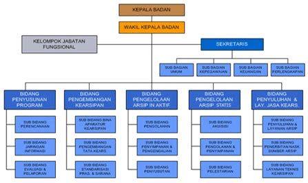 Manajemen Administrasi Organisasi Pendidikan Mulyono Ma manajemen kantor manajemen integral