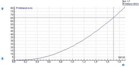 diagram of a hoe snelheid versnellen quot st quot diagram begrijpen huiswerk en