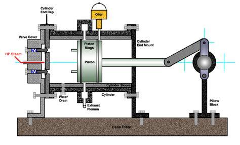 steam engine piston diagram motor design diagram of a cylinder on steam engine motor