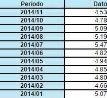 estadisticas desempleo en mexico tasa desempleo m 233 xico 2015 rankia