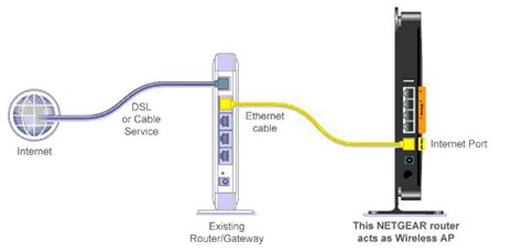 Router Acces Point i m setting up my netgear router for the time how do i set it to access point ap mode
