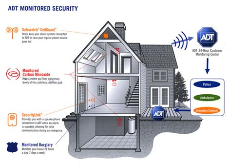 Adt Home Security System by Secure Your Home And Receive A 100 Gift Card