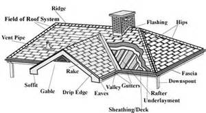 Framing A Gable Dormer Roofing Terminology Roofing Information From The Roofing