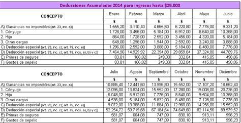 tabla ganancias 2015 asesoramiento en recursos humanos ganancias 4ta categor 237 a