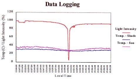 light intensity data logger data logging