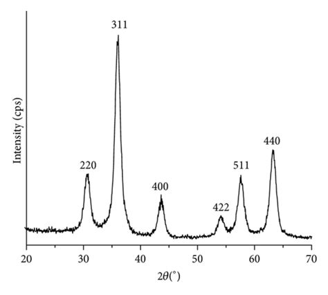 xrd pattern of magnetite nanoparticles xrd patterns of maghemite γ fe2o3 nanoparticles obtained by