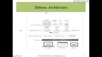 Tableau Architecture by Tableau Products Architecture