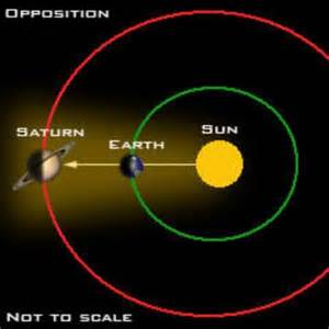 sun of saturn earth between sun and saturn june 15 tonight earthsky