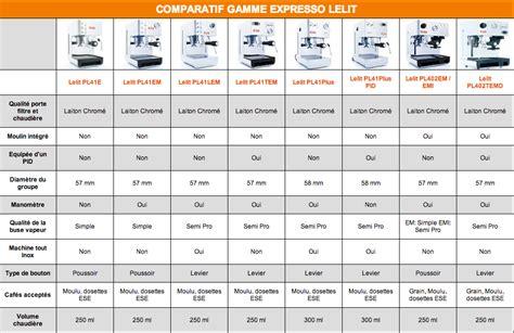Machine A Cafe Comparatif 4007 by Tableau Comparatif Lelit Expresso