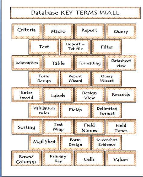 vocabulary word wall template agility teaching toolkit word wall
