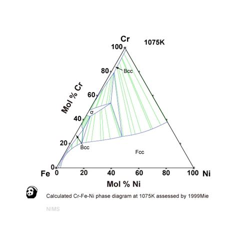 ni al phase diagram 17 best images about science engineering on copper circles and note