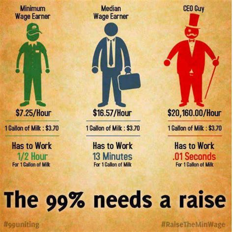 the minimum wage minimum wage living wages are the only wages big cat s