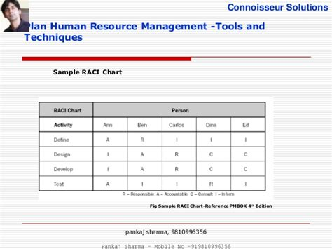 resource plan template project management project human resource management pmbok 5