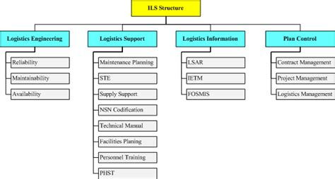 life cycle support plan template gallery templates