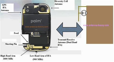 gps antennas on mobile phones