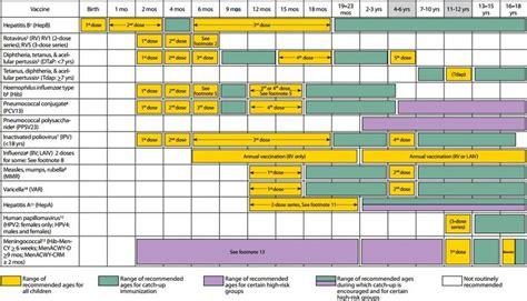 Detoxing Meningococcal Vaccine by Vaccine Schedule The Vienna Report