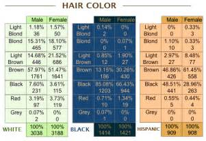hair color calculator baby eye color prediction chart models picture