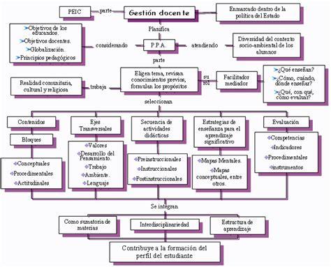 Modelo Curricular Guatemalteco Modelo De Perfeccionamiento Dirigido Al Mejoramiento De La Gesti 243 N Docente En El Aula Basado En