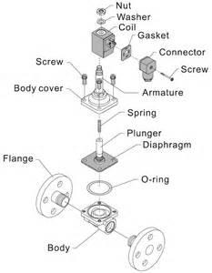 3 way normally open solenoid valve diagrams diaphragm valve diagram elsavadorla