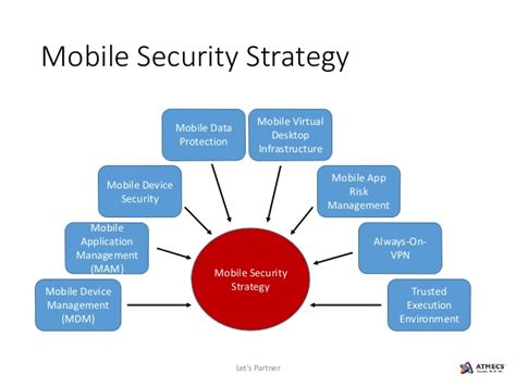 mobile device security management mobile security