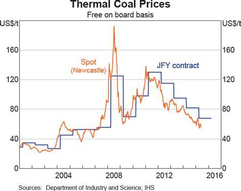 thermal price developments in thermal coal markets bulletin june