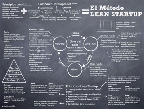 libro el mtodo lean startup el m 233 todo lean startup infografia infographic entrepreneurship lid startups