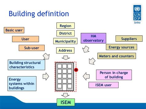 Sheds Meaning In by Energy Management Information System In Buildings