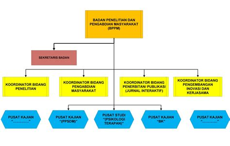 gambar diagram struktur organisasi choice image how to box plot excel template whisker and plot diagram whisker