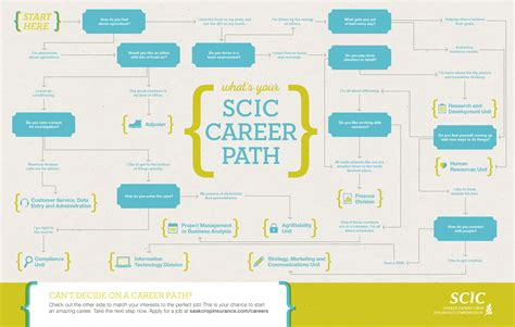 Home Design Career Path | home design career path architecture architecture career