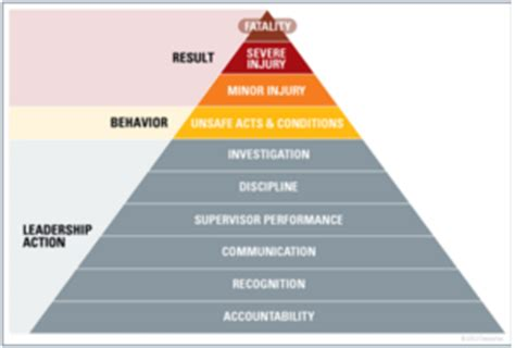 safety pyramid template 28 images business model