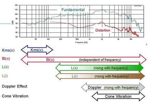 inductor distortion measurement multi tone distortion