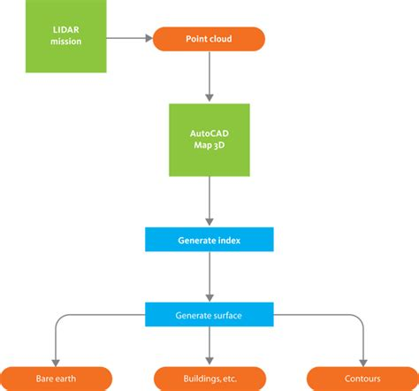 workflow analysis definition workflow use lidar data for elevation analysis