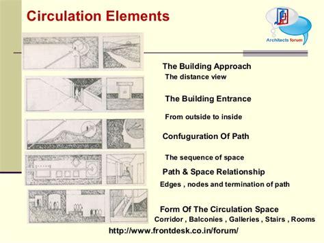 Retail Space Floor Plan tod circulation element