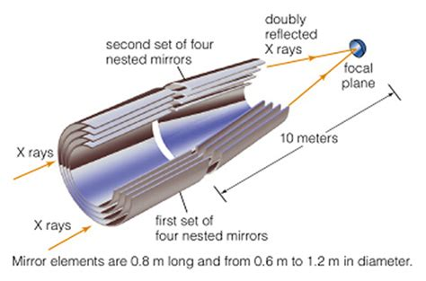 telescope diagram chandra telescope diagram www pixshark images