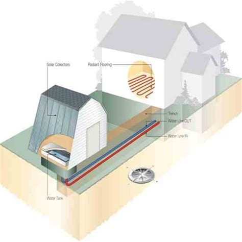 solar heating plan for any home diy earth news